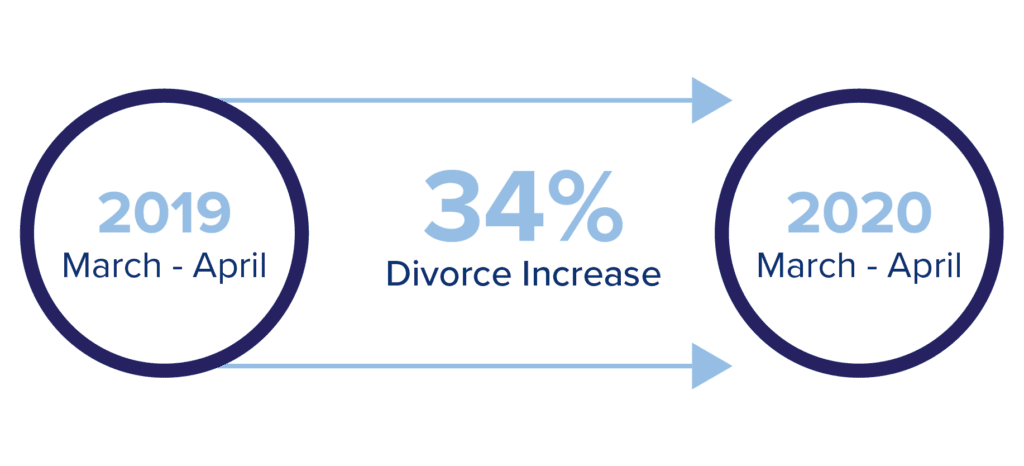 Graphic Showing 35% Divorce Increase From 2019 to 2020