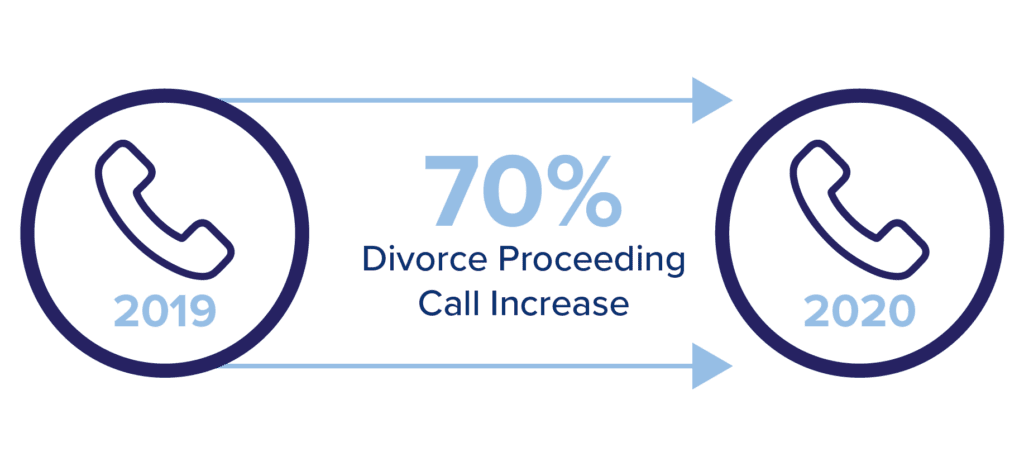 Graphic Showing 70% Divorce Call Increase from 2019 to 2020